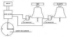 Schema Orologio da Torre